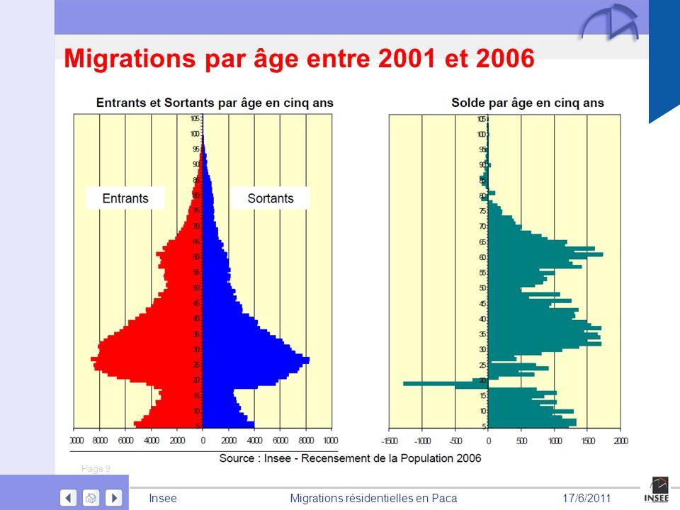 Migrations par âge entre 2001 et 2006