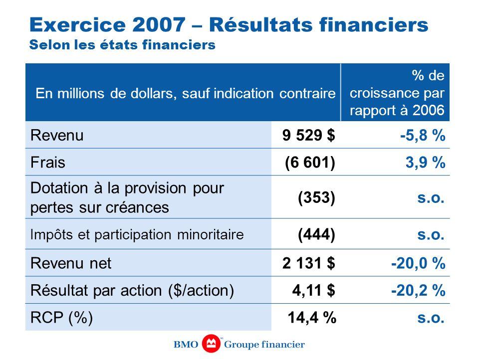 Exercice 2007 – Résultats financiers Selon les états financiers
