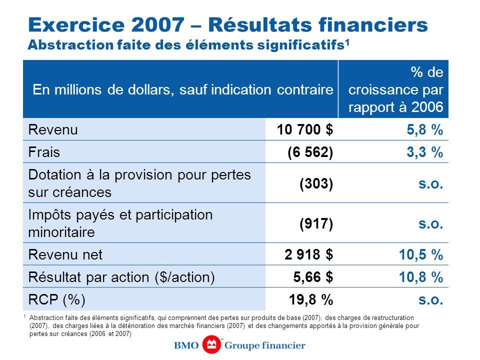 Exercice 2007 – Résultats financiers Abstraction faite des éléments significatifs1