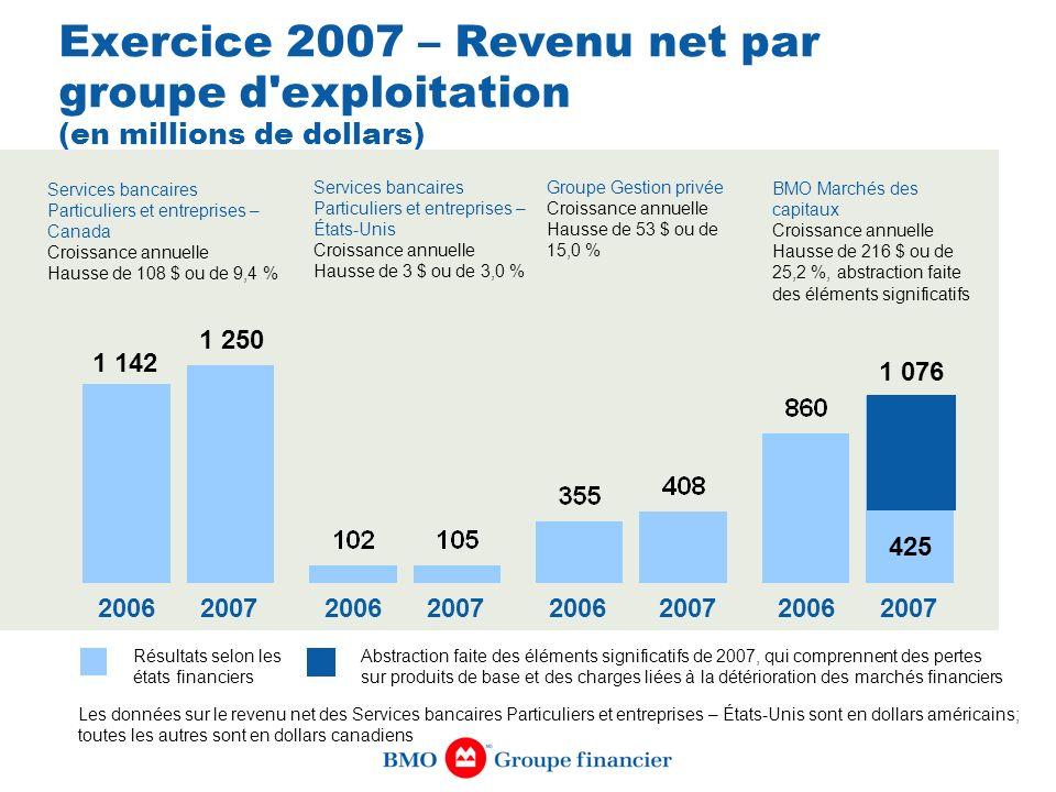 Exercice 2007 – Revenu net par groupe d exploitation (en millions de dollars)