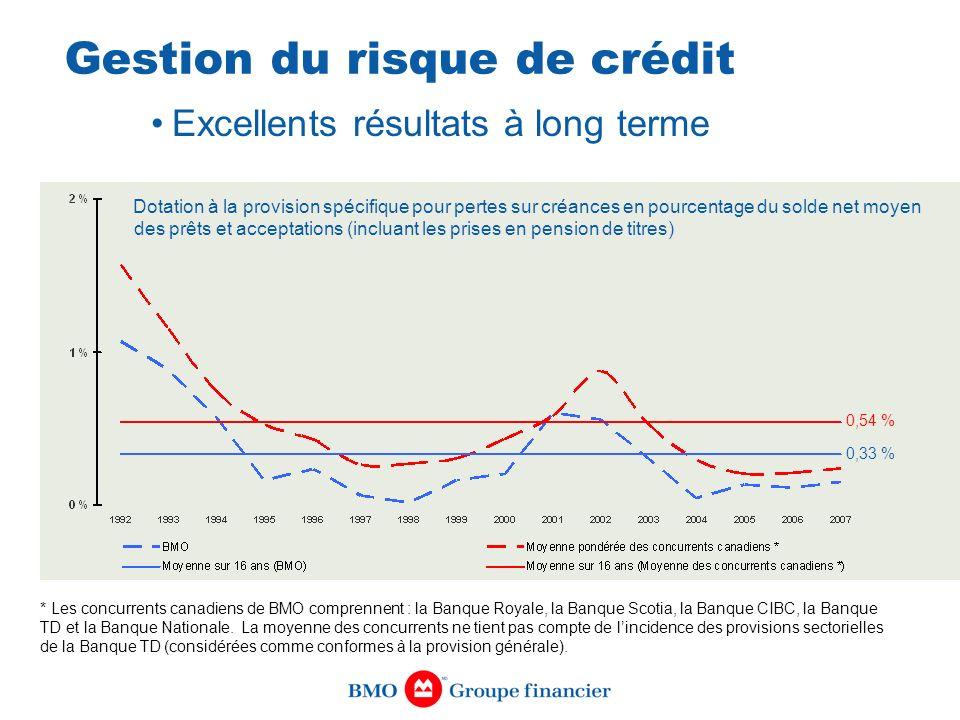 Gestion du risque de crédit