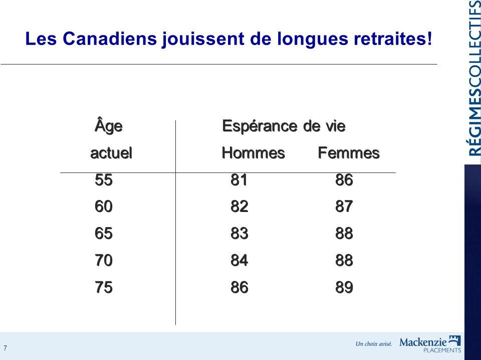 Les Canadiens jouissent de longues retraites!