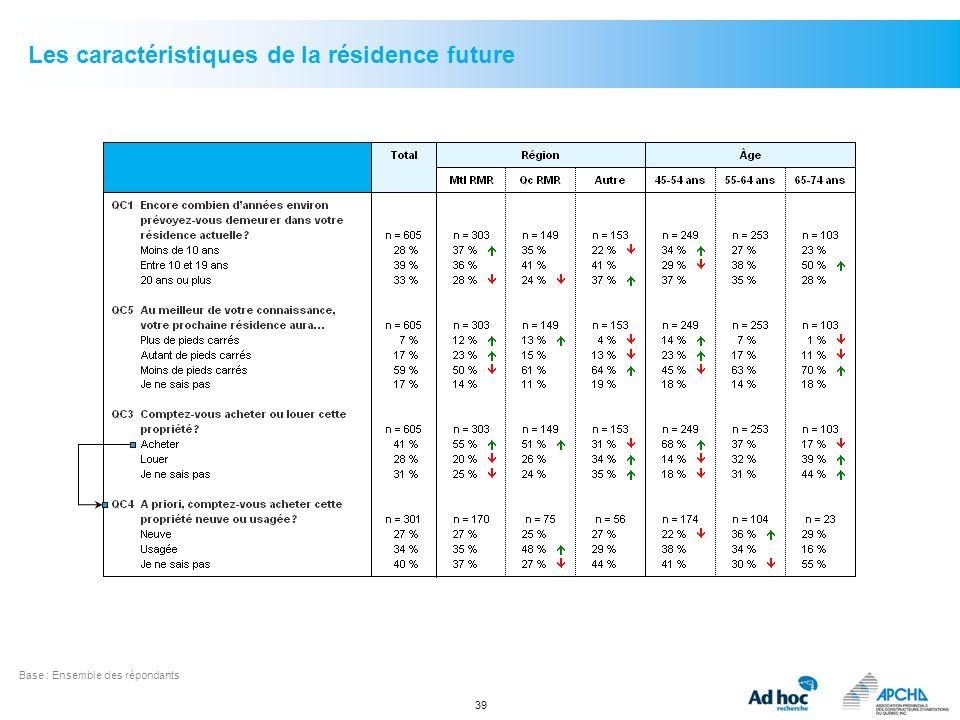 Les caractéristiques de la résidence future