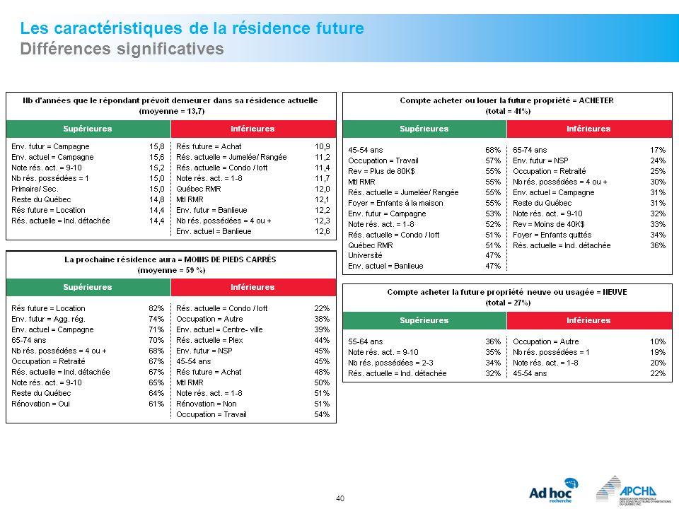 Les caractéristiques de la résidence future Différences significatives