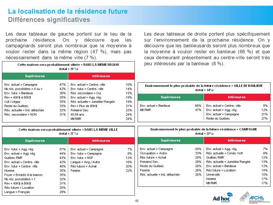 La localisation de la résidence future Différences significatives
