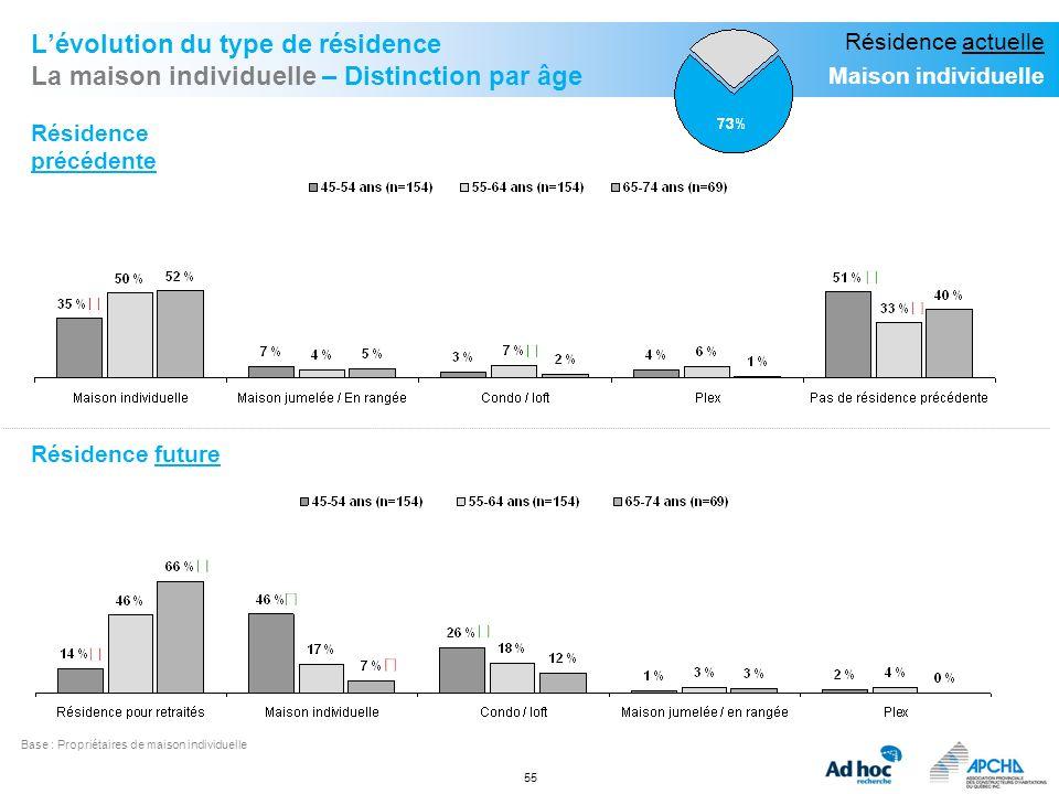L'évolution du type de résidence La maison individuelle – Distinction par âge