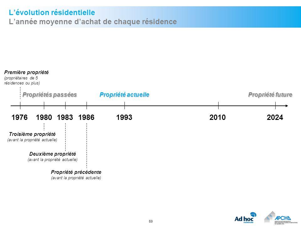 L'évolution résidentielle L'année moyenne d'achat de chaque résidence