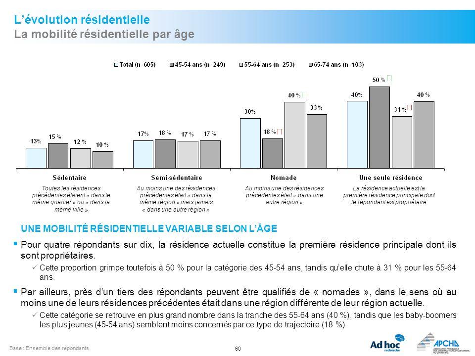 L'évolution résidentielle La mobilité résidentielle par âge