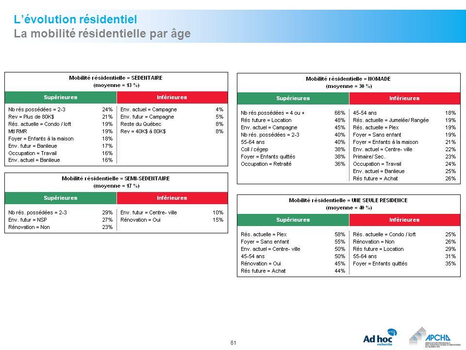 L'évolution résidentiel La mobilité résidentielle par âge