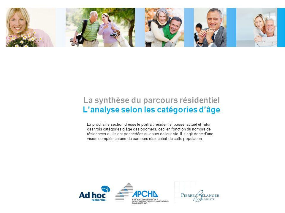La synthèse du parcours résidentiel L'analyse selon les catégories d'âge