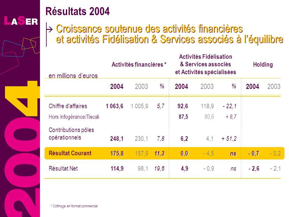 Résultats 2004Croissance soutenue des activités financières et activités Fidélisation & Services associés à l'équilibre.