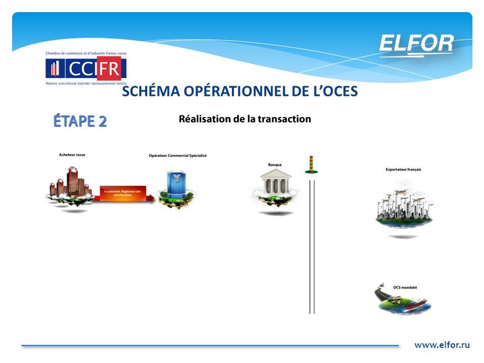 SCHÉMA OPÉRATIONNEL DE L'OCES