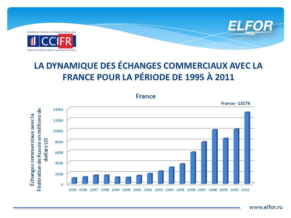 LA DYNAMIQUE DES ÉCHANGES COMMERCIAUX AVEC LA FRANCE POUR LA PÉRIODE DE 1995 À 2011