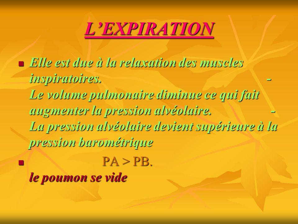 L'EXPIRATION