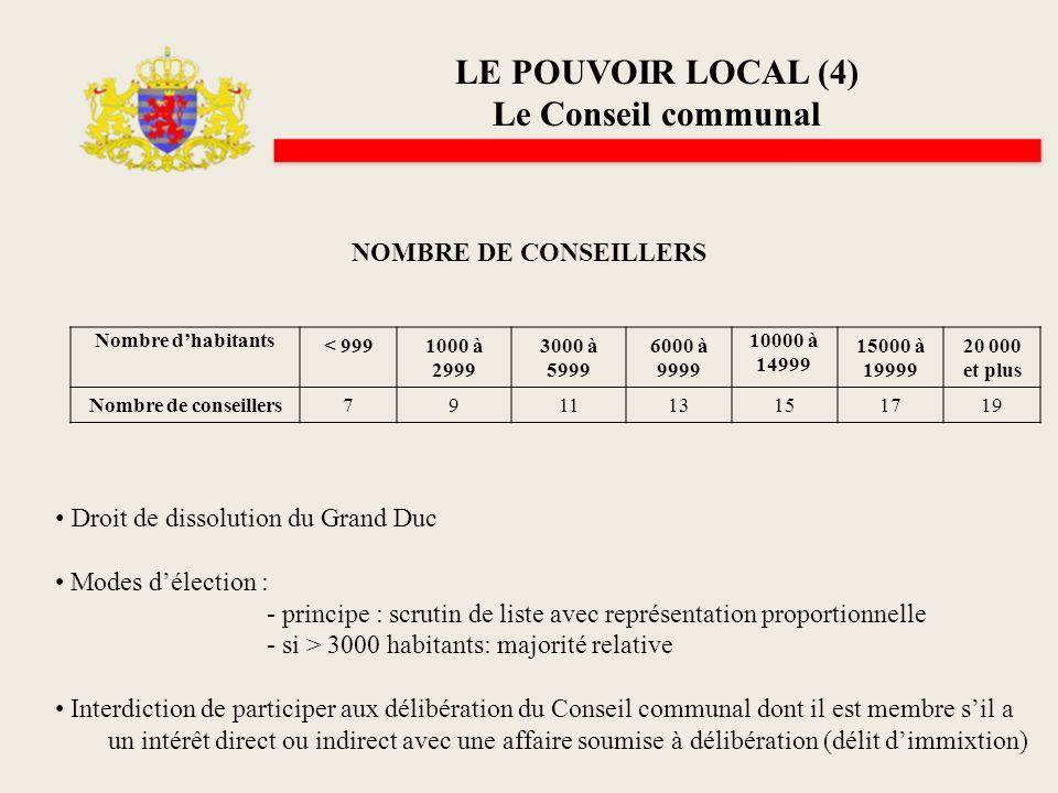 LE POUVOIR LOCAL (4) Le Conseil communal