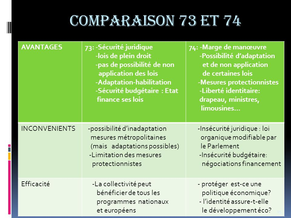 COMPARAISON 73 et 74 AVANTAGES 73: -Sécurité juridique