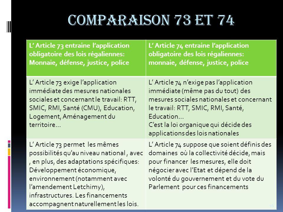 COMPARAISON 73 et 74 L' Article 73 entraine l'application obligatoire des lois régaliennes: Monnaie, défense, justice, police.
