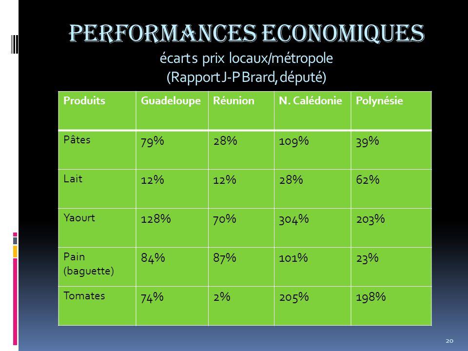 Performances Economiques écart s prix locaux/métropole (Rapport J-P Brard, député)