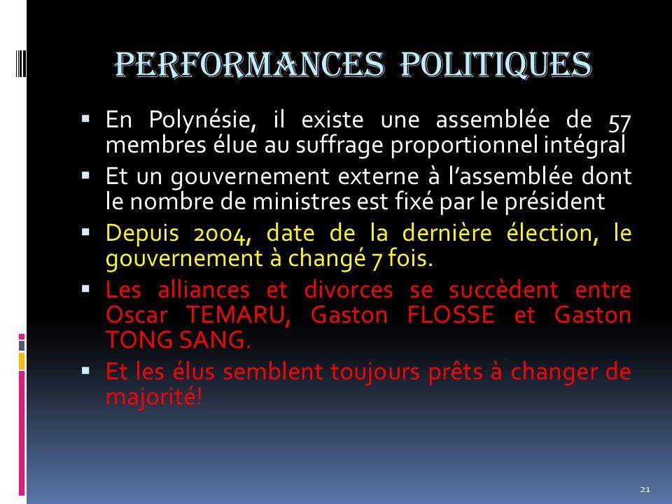 PERFORMANCES politiques