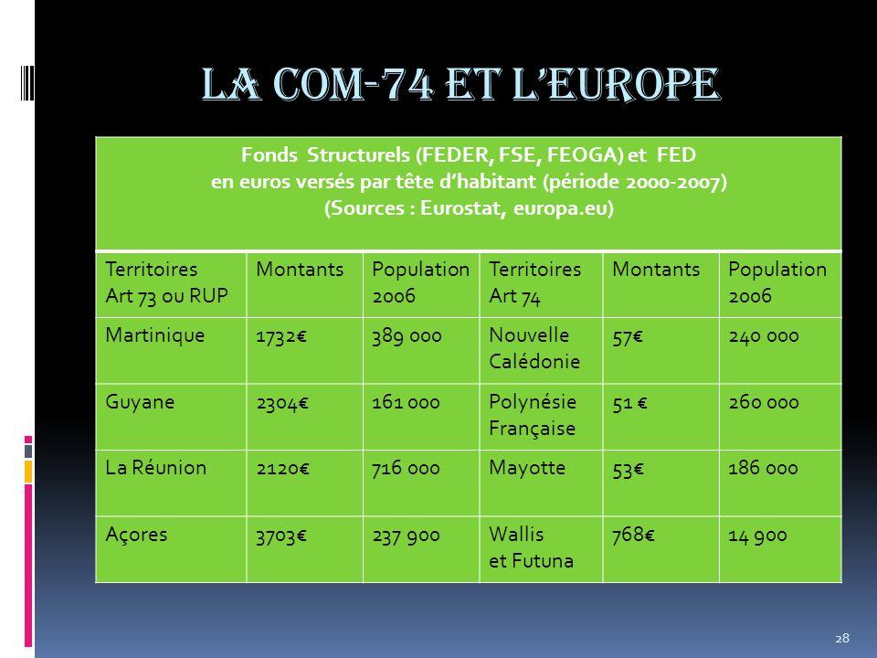 La COM-74 et l'Europe Fonds Structurels (FEDER, FSE, FEOGA) et FED
