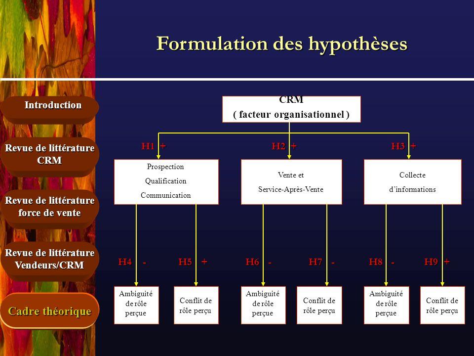 Formulation des hypothèses ( facteur organisationnel )