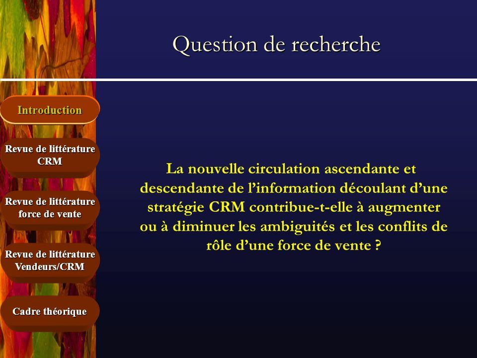 Question de rechercheIntroduction.