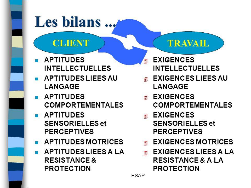 Les bilans ... TRAVAIL CLIENT APTITUDES INTELLECTUELLES