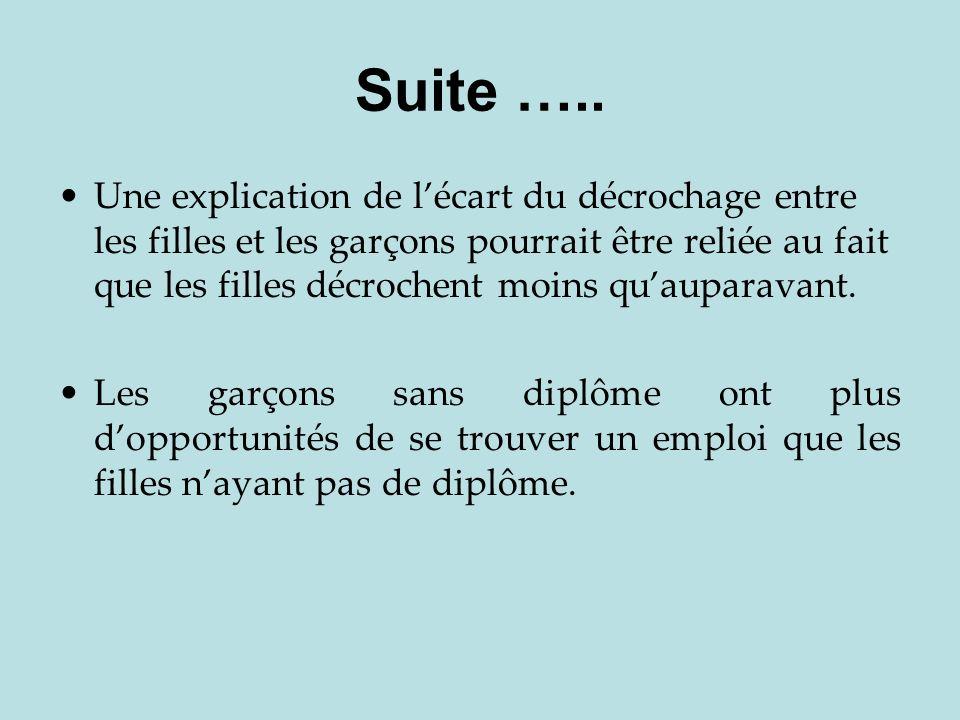 Suite …..