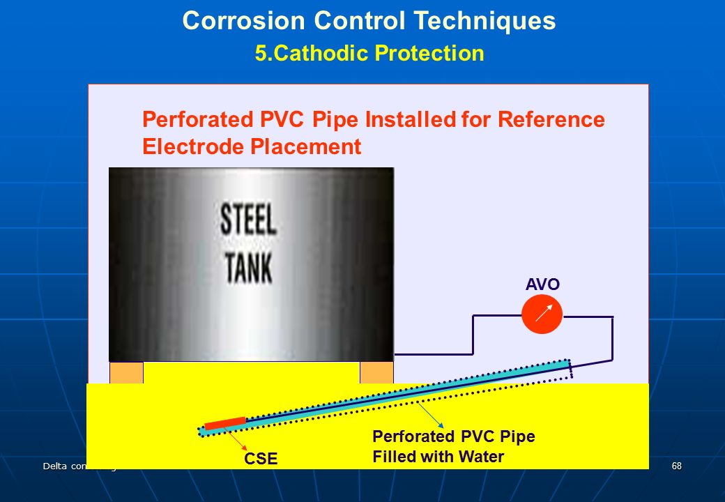 Corrosion Amp Cathodic Protection Ppt T 233 L 233 Charger