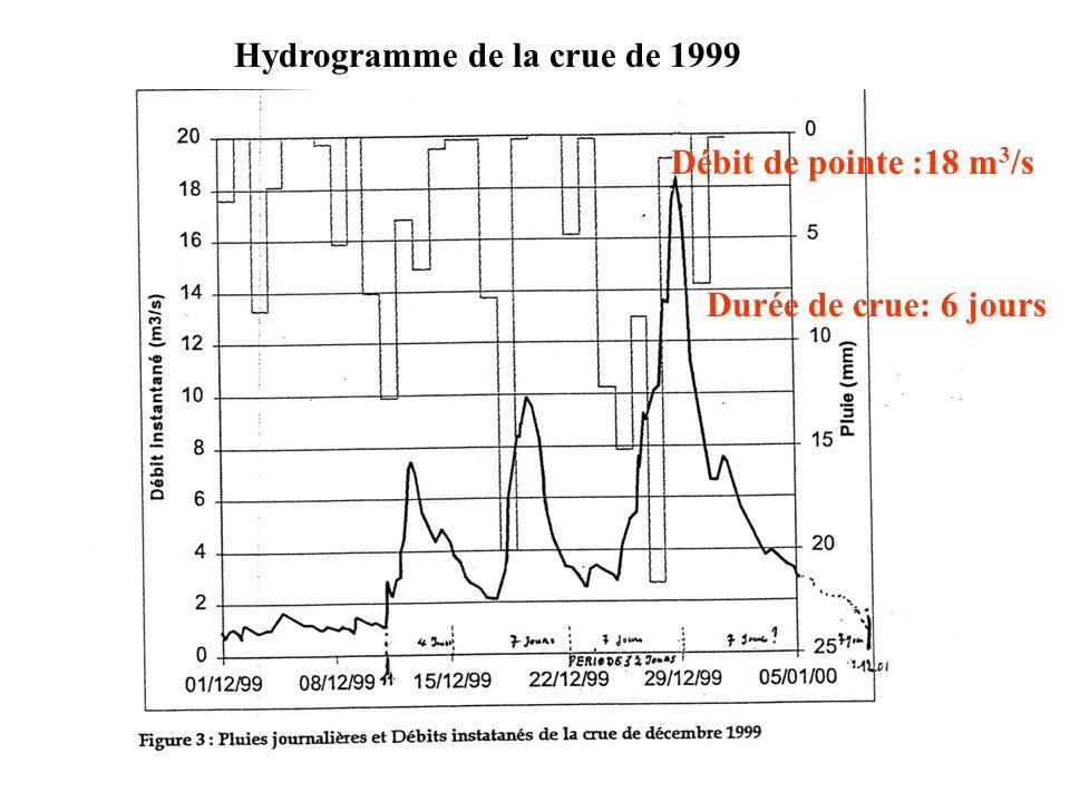 Hydrogramme de la crue de 1999
