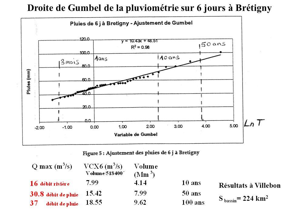 Droite de Gumbel de la pluviométrie sur 6 jours à Brétigny