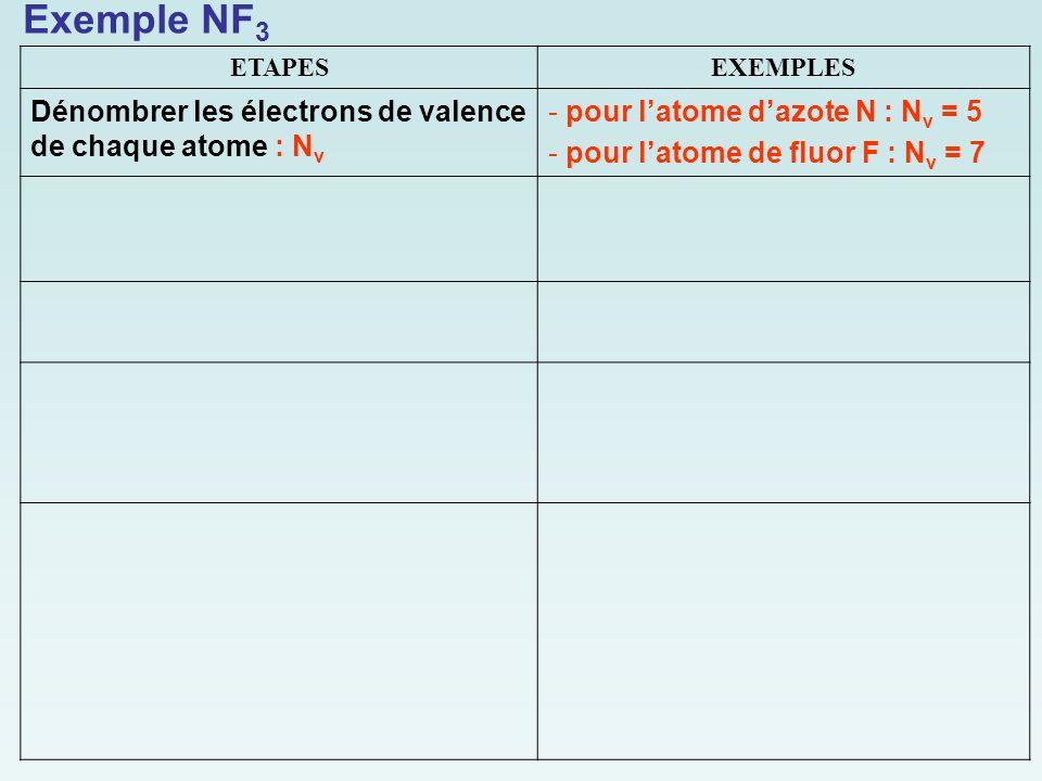 Exemple NF3 Dénombrer les électrons de valence de chaque atome : Nv