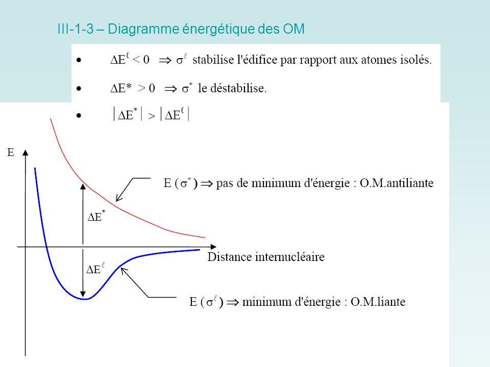 III-1-3 – Diagramme énergétique des OM
