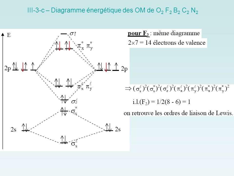 III-3-c – Diagramme énergétique des OM de O2 F2 B2 C2 N2