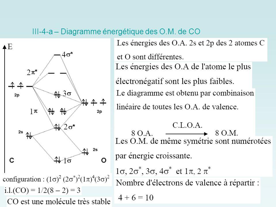 III-4-a – Diagramme énergétique des O.M. de CO