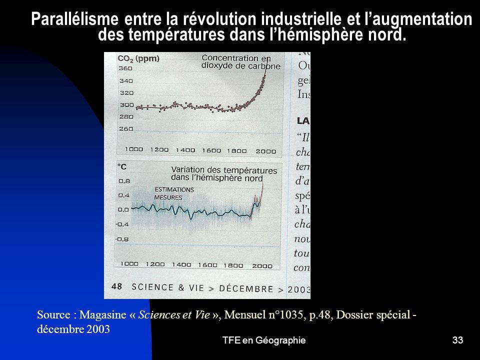 Parallélisme entre la révolution industrielle et l'augmentation des températures dans l'hémisphère nord.