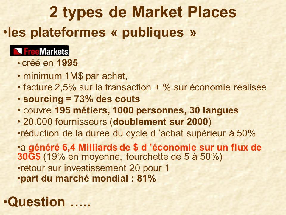 2 types de Market Places les plateformes « publiques » Question …..