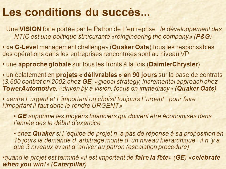 Les conditions du succès...