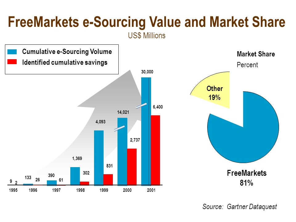 FreeMarkets e-Sourcing Value and Market Share