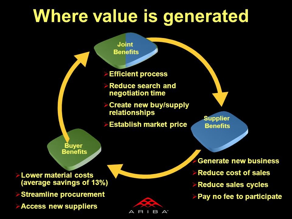 Where value is generated