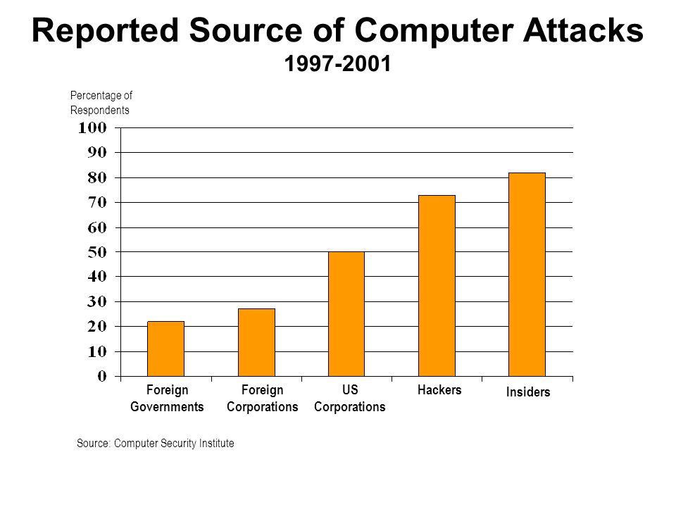 Reported Source of Computer Attacks 1997-2001