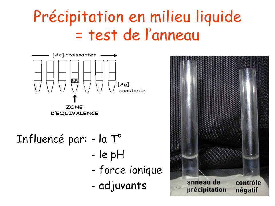 Précipitation en milieu liquide = test de l'anneau