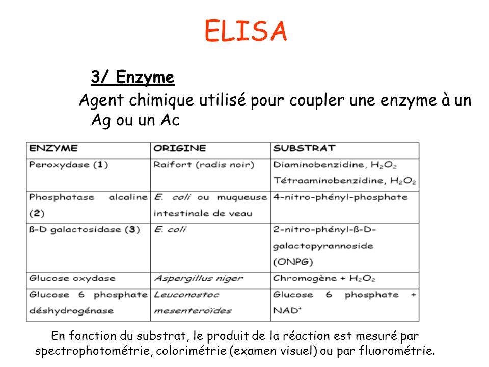 ELISA 3/ Enzyme. Agent chimique utilisé pour coupler une enzyme à un Ag ou un Ac. En fonction du substrat, le produit de la réaction est mesuré par.
