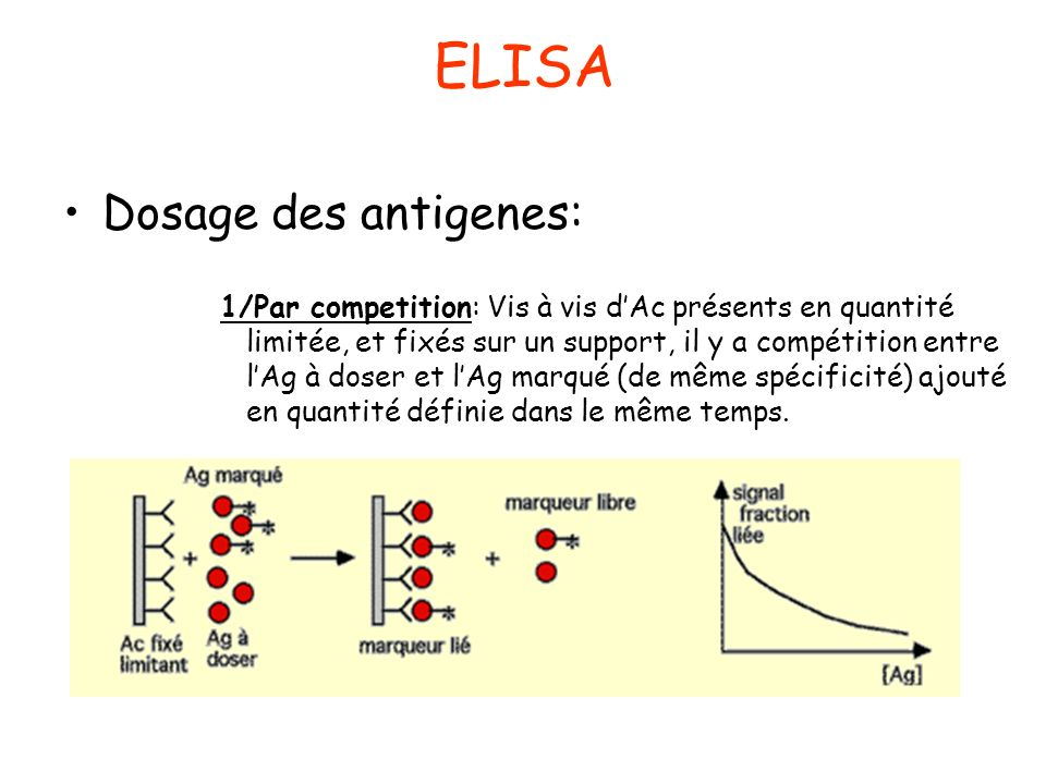 ELISA Dosage des antigenes: