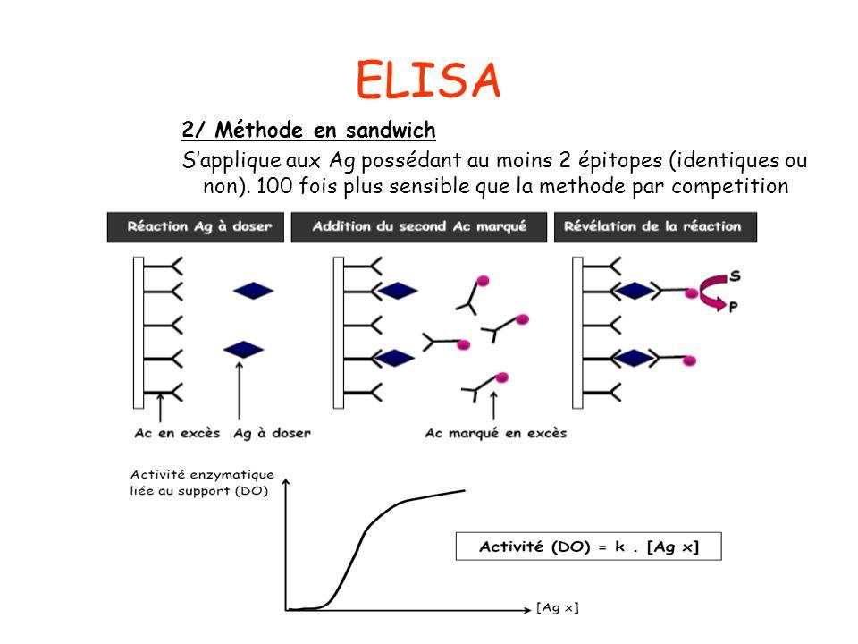 ELISA 2/ Méthode en sandwich