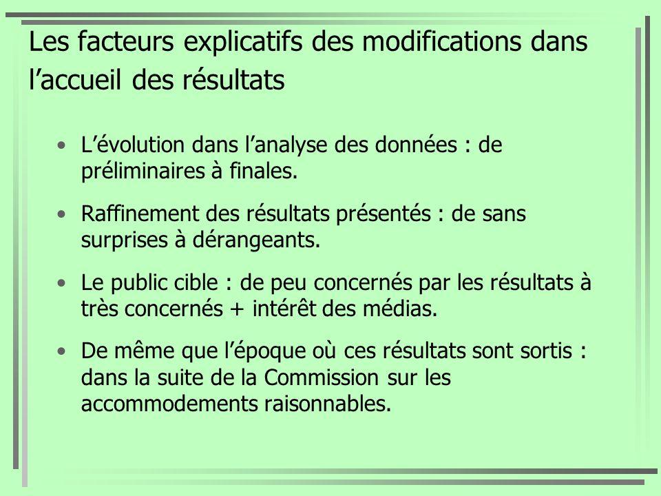 Les facteurs explicatifs des modifications dans l'accueil des résultats