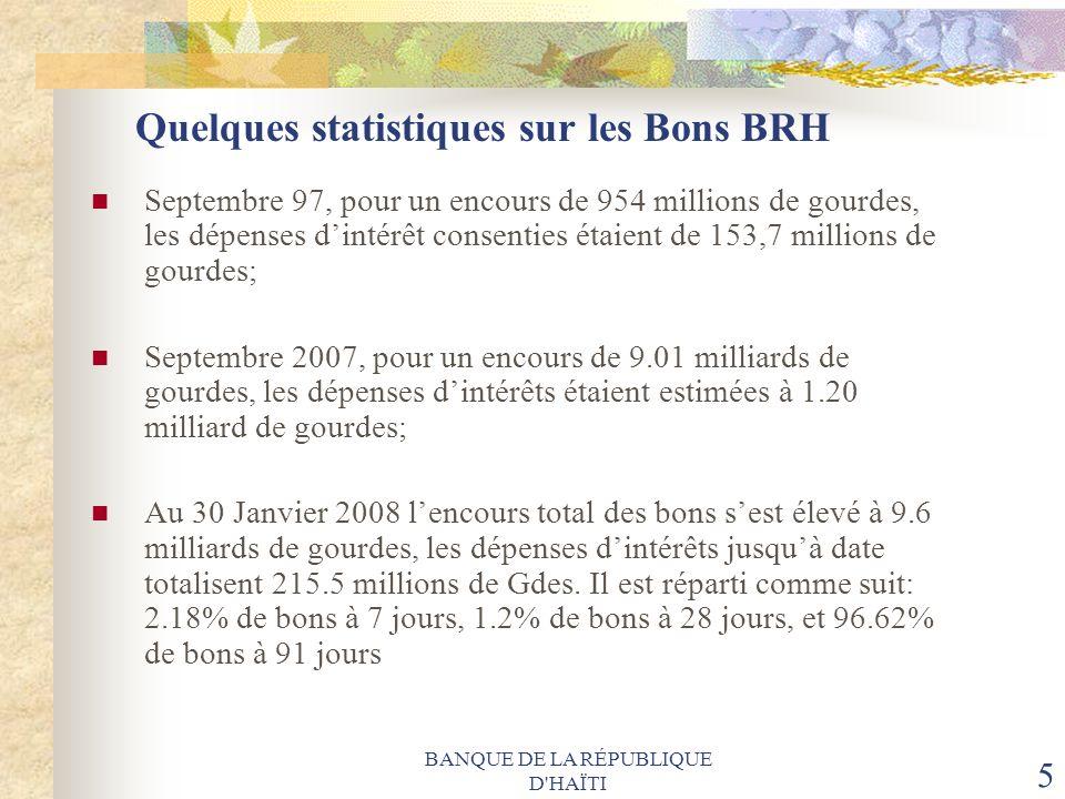 Quelques statistiques sur les Bons BRH