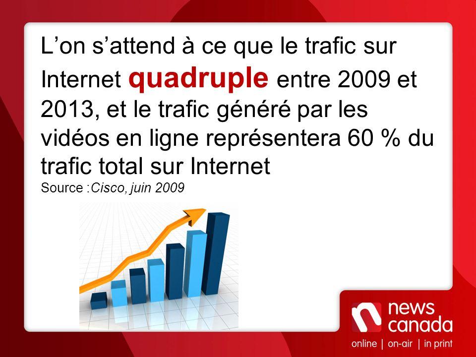 L'on s'attend à ce que le trafic sur Internet quadruple entre 2009 et 2013, et le trafic généré par les vidéos en ligne représentera 60 % du trafic total sur Internet Source :Cisco, juin 2009