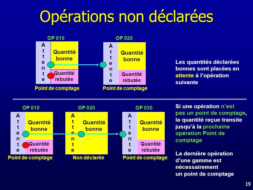 Opérations non déclarées