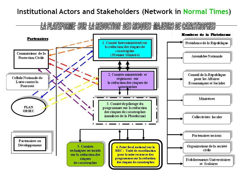 Institutional Actors and Stakeholders (Network in Normal Times)